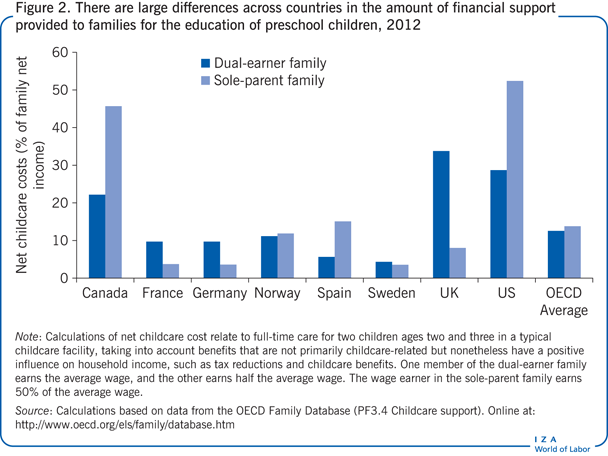 There are large differences across countries in the       amount of financial support provided to families for the education of preschool children,       2012