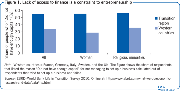 Lack of access to finance is a constraint to       entrepreneurship