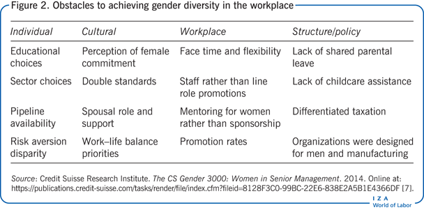 Obstacles to achieving gender diversity in the        workplace