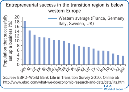 Entrepreneurial success in the transition region is below       western Europe