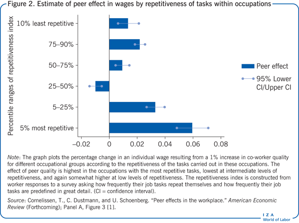 Estimate of peer effect in wages by repetitiveness             of tasks within occupations