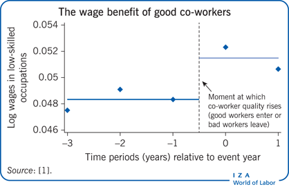 The wage benefit of good co-workers