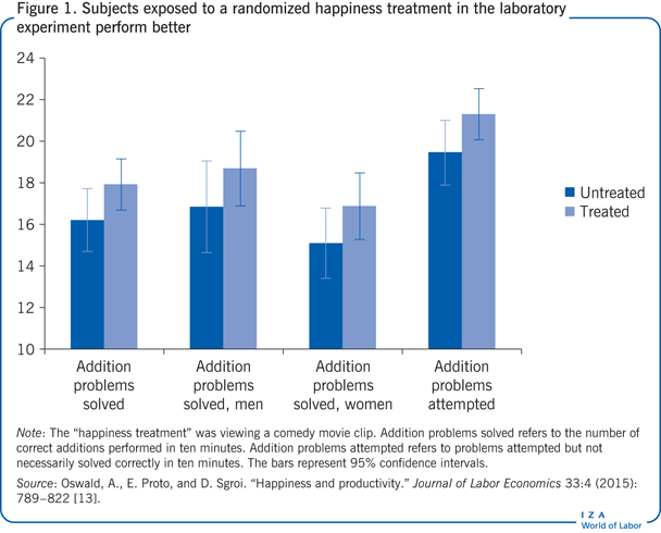 Subjects exposed to a randomized happiness                         treatment in the laboratory experiment perform better