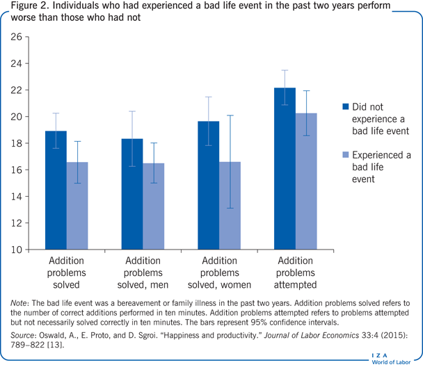 Individuals who had experienced a bad life                         event in the past two years perform worse than those who had not