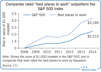 "Companies rated ""best places to work""                         outperform the S&P 500 Index"