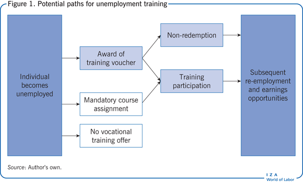 Potential paths for unemployment                         training