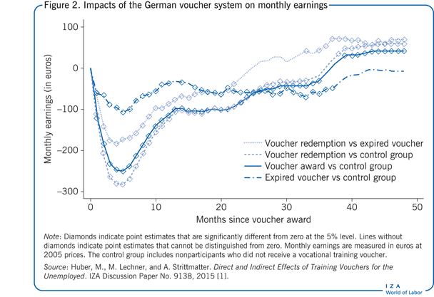 Impacts of the German voucher system on                         monthly earnings
