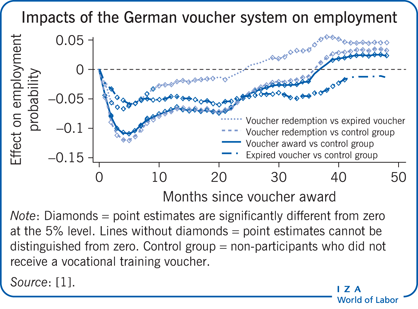 Impacts of the German voucher system on                             employment