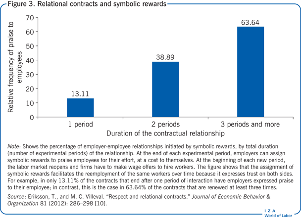 Relational contracts and symbolic                             rewards
