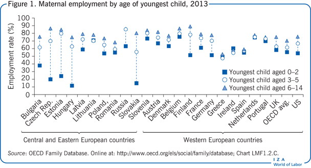 Maternal employment by age of youngest                         child, 2013