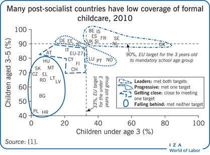 Many post-socialist countries have low                         coverage of formal childcare, 2010