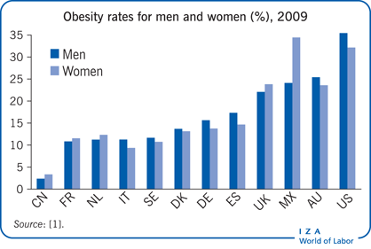 Obesity rates for men and women (%),                             2009