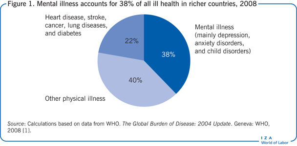 Mental illness accounts for 38% of all ill                         health in richer countries, 2008