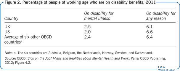 Percentage of people of working age who                         are on disability benefits, 2011