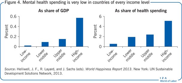 Mental health spending is very low in                         countries of every income level