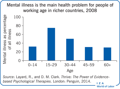 Mental illness is the main health problem                         for people of working age in richer countries, 2008