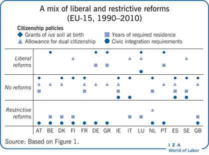 A mix of liberal and restrictive reforms                         (EU-15, 1990–2010)