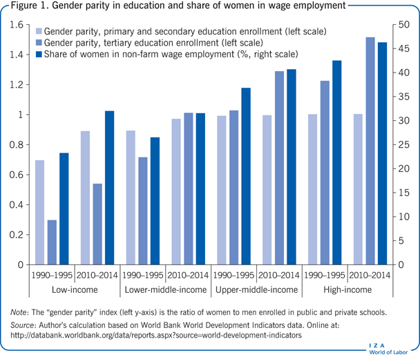 Gender parity in education and share of                         women in wage employment