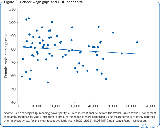 Gender wage gaps and GDP per capita