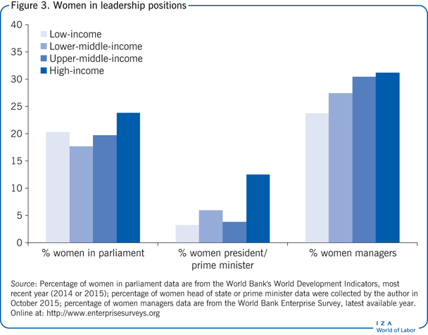 Women in leadership positions