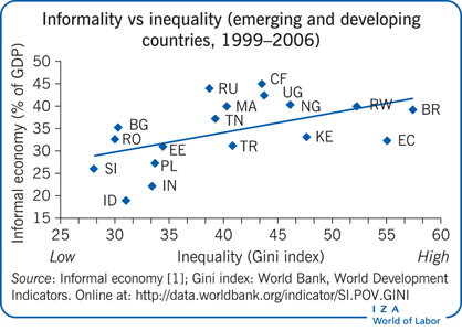 Informality vs inequality (emerging and developing       countries, 1999–2006)