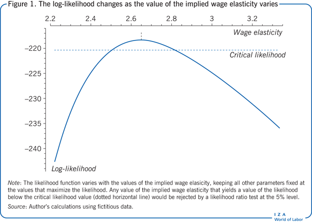 The log-likelihood changes as the value of                         the implied wage elasticity varies