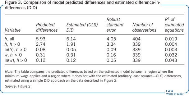 Comparison of model predicted differences                         and estimated difference-indifferences (DiD)
