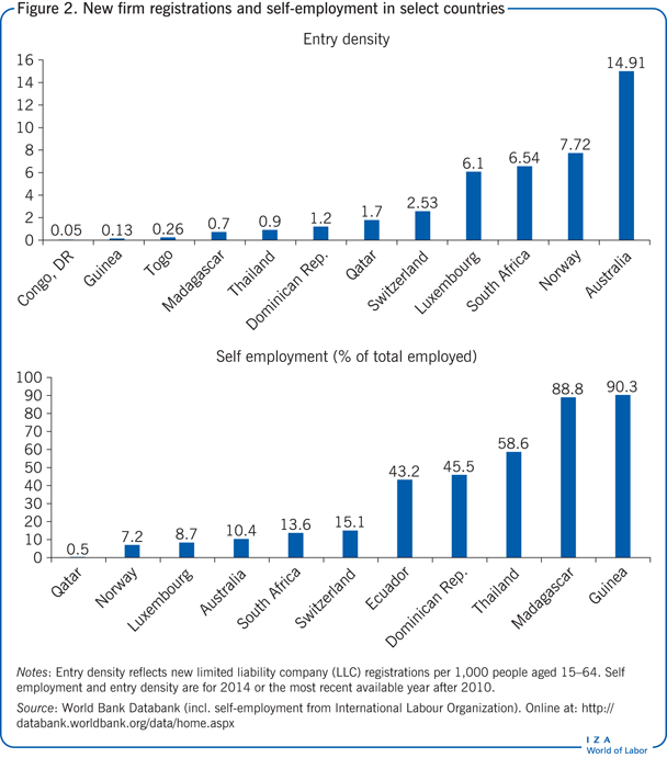 New firm registrations and self-employment                         in select countries