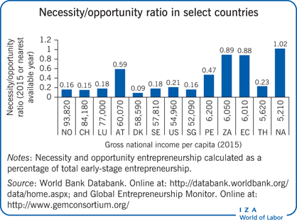 Necessity/opportunity ratio in select                         countries
