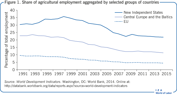 Share of agricultural employment                         aggregated by selected groups of countries