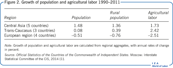 Growth of population and agricultural                         labor 1990–2011