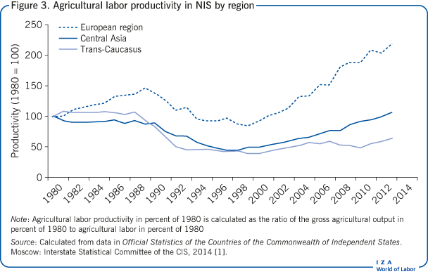 Agricultural labor productivity in NIS by                             region