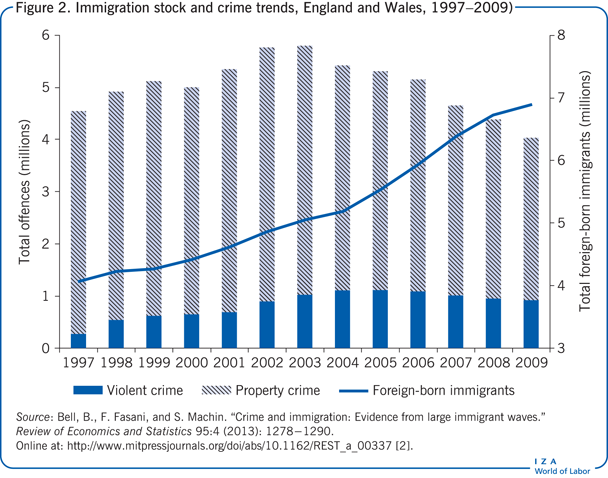 Immigration stock and crime trends, England                         and Wales, 1997–2009
