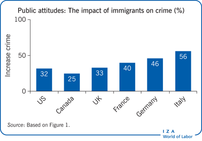 Public attitudes: The impact of immigrants                         on crime (%)