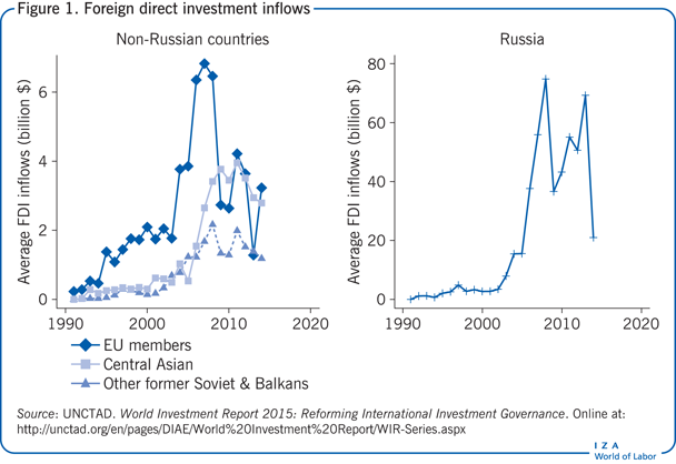 Foreign direct investment inflows