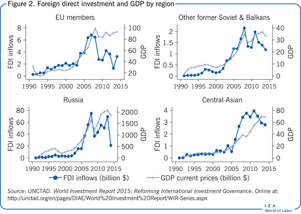 Foreign direct investment and GDP by                         region