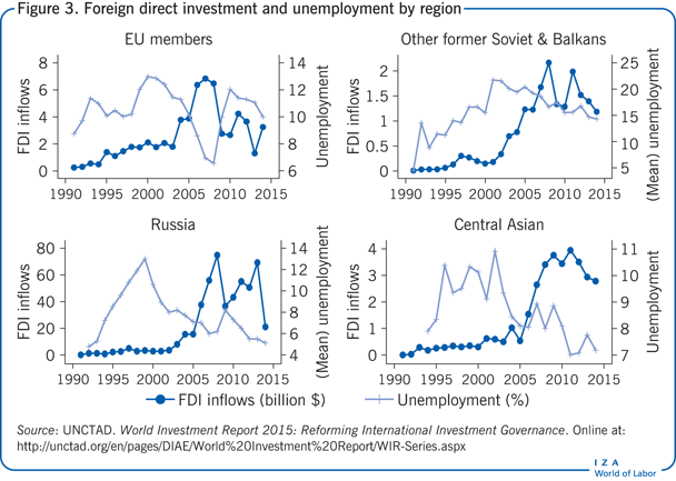 Foreign direct investment and unemployment                         by region