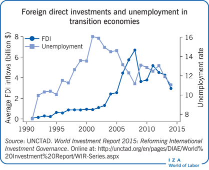 fdi and economic growth theory