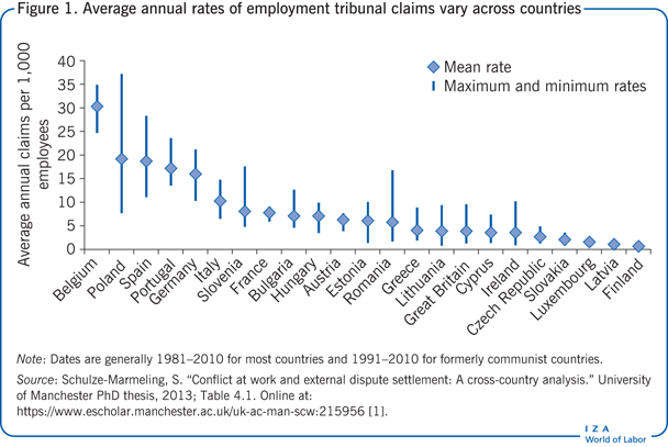 Average annual rates of employment                         tribunal claims vary across countries