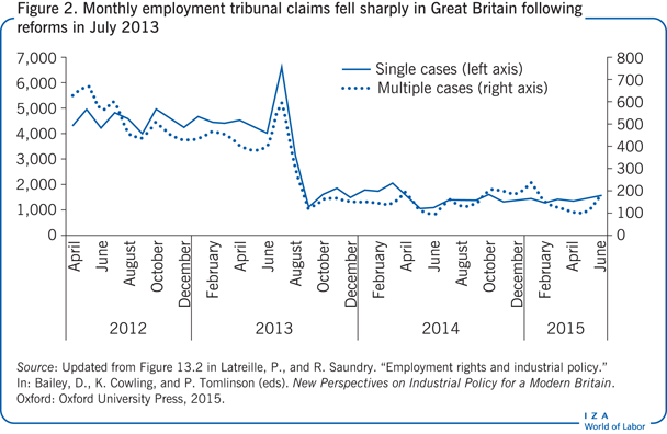 Monthly employment tribunal claims fell                         sharply in Great Britain following reforms in July 2013