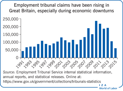 Employment tribunal claims have been                         rising in Great Britain, especially during economic downturns