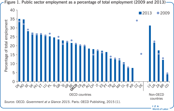 Public sector employment as a percentage of total       employment (2009 and 2013)