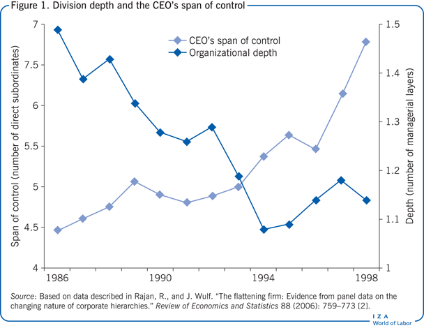 Division depth and the CEO's span of                             control