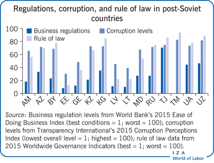 Regulations, corruption, and rule of law                         in post-Soviet countries