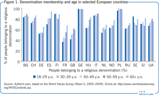 Denomination membership and age in                         selected European countries