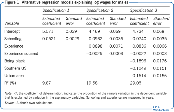 Alternative regression models explaining log wages for       males