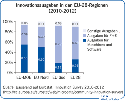 Innovationsausgaben in den EU-28-Regionen (2010-2012)