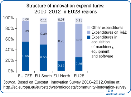 Structure of innovation expenditures: 2010–2012 in             EU28 regions