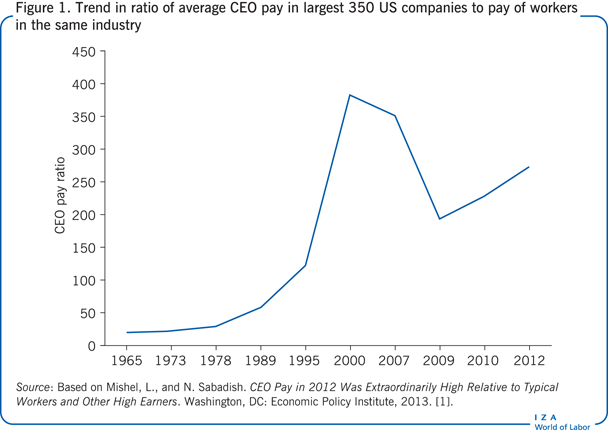 Trend in ratio of average CEO pay in                         largest 350 US companies to pay of workers in the same industry