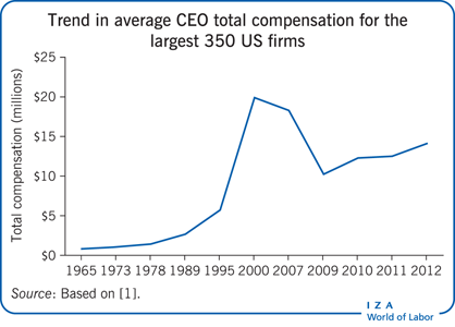 Trend in average CEO total compensation for                         the largest 350 US firms